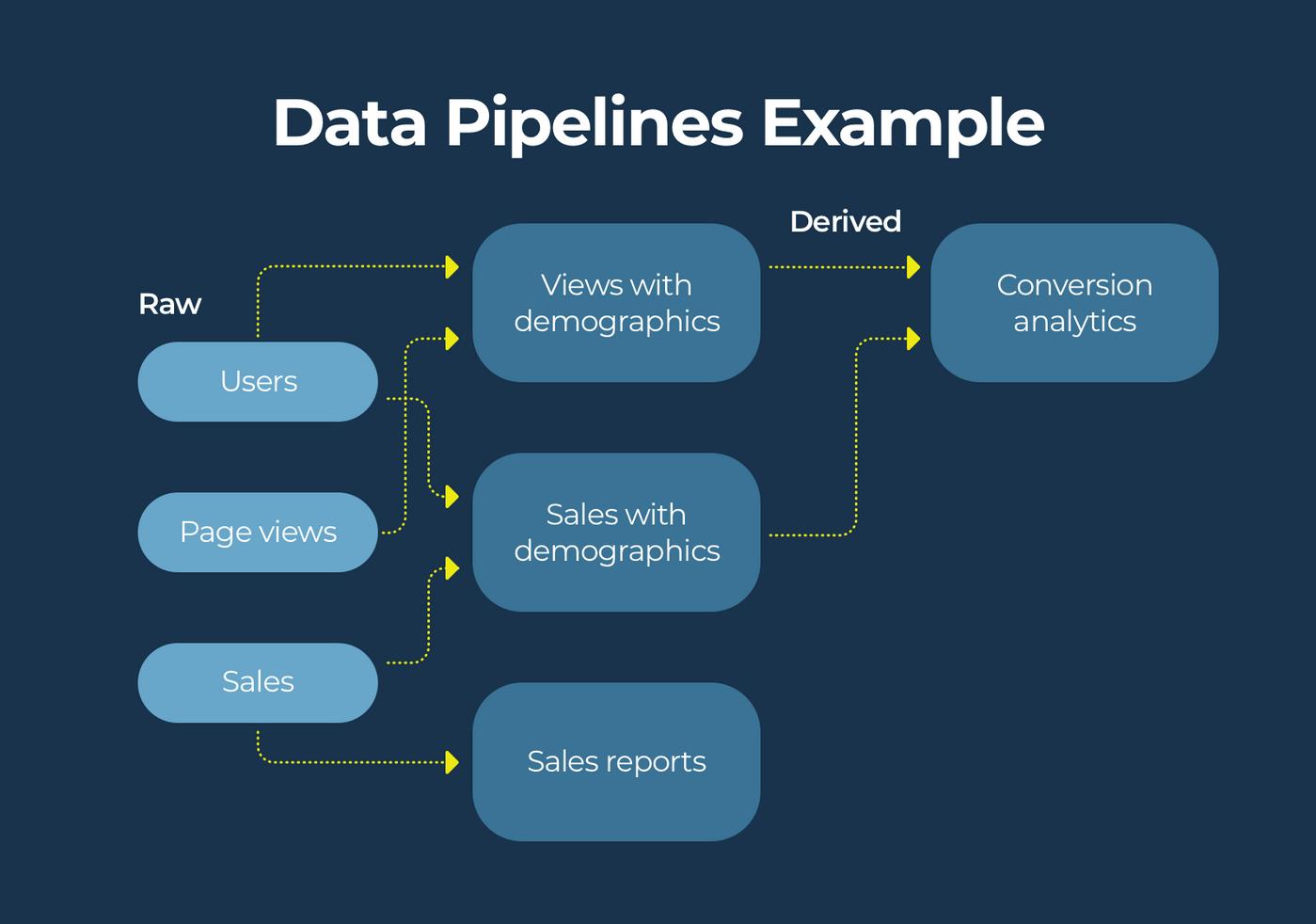 Data pipelines example