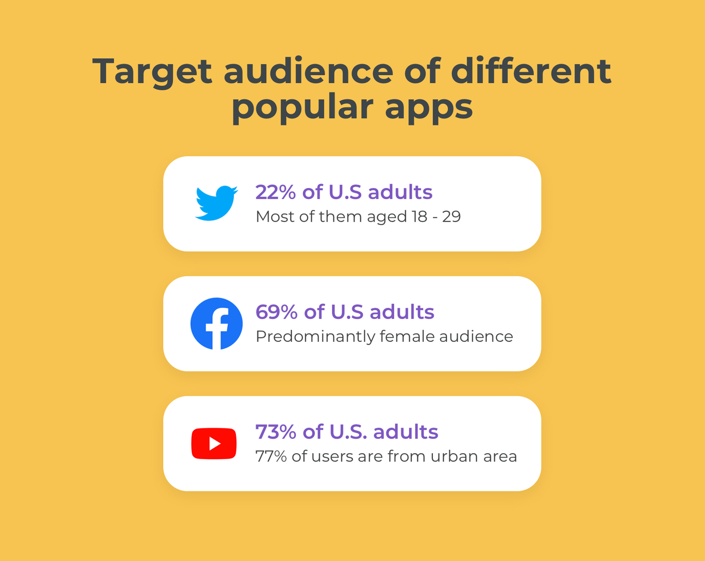 Hwo to identify target audience for the app?