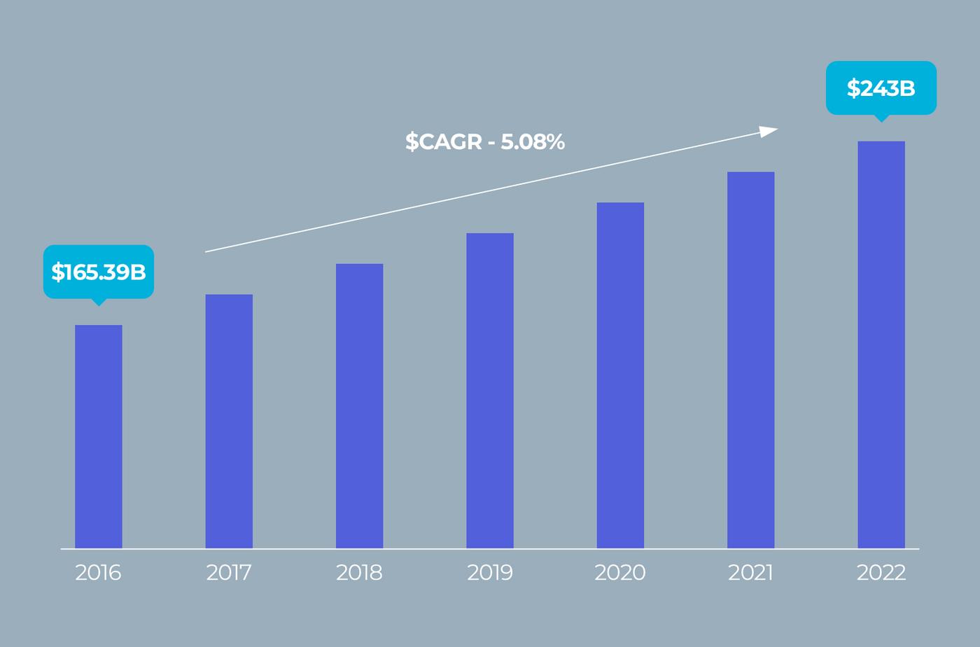Worldwide e-learning market statistic.