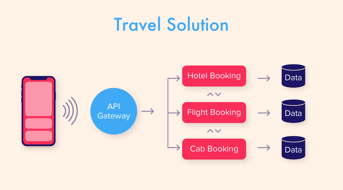 Travel solution architecture concept