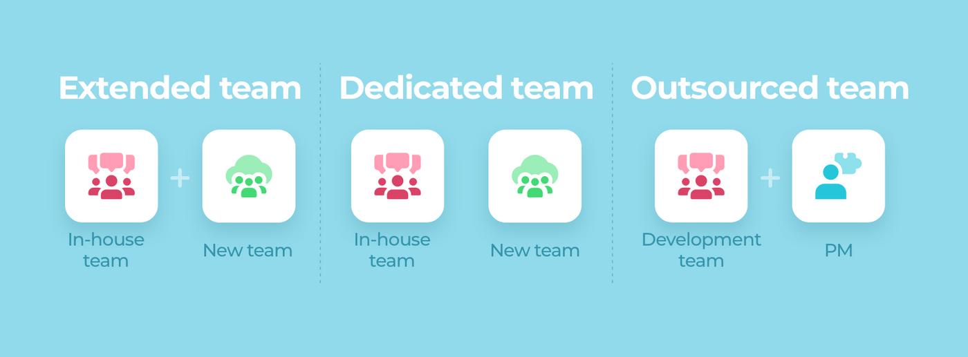 Offshore software development teams