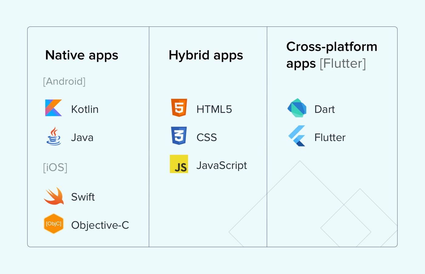 Tech stack app development