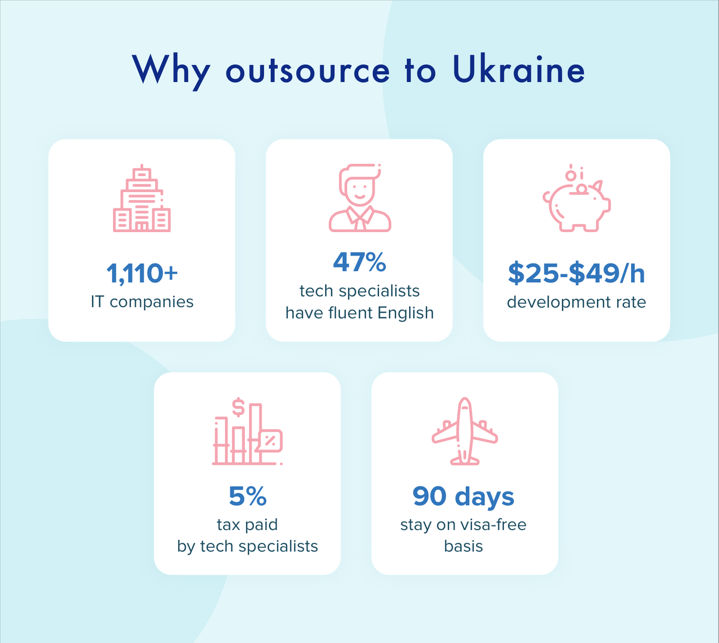 Why outsource to Ukraine