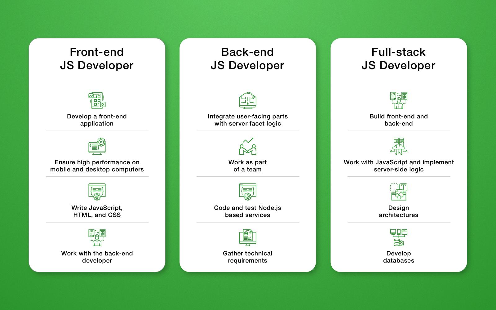 JavaScript Developer Roles and Responsibilities