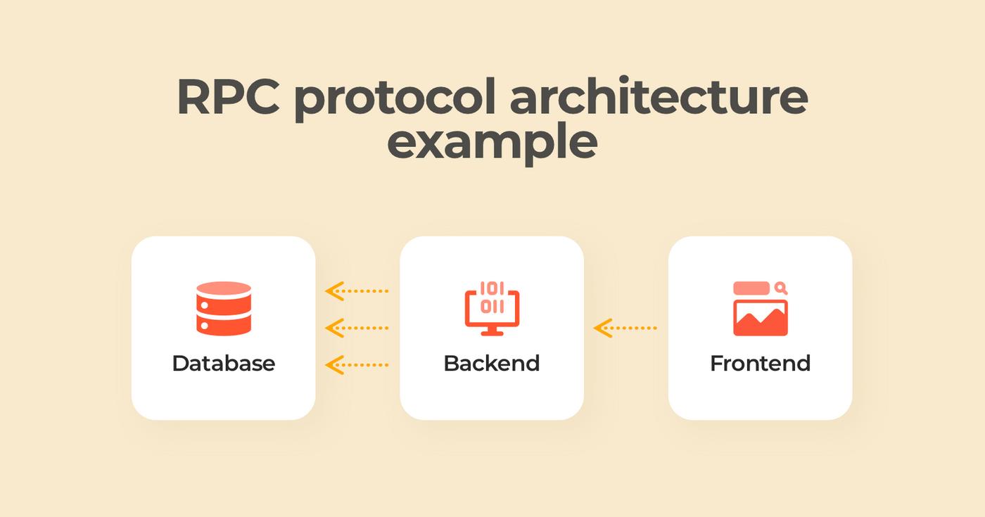 RPC architecture example