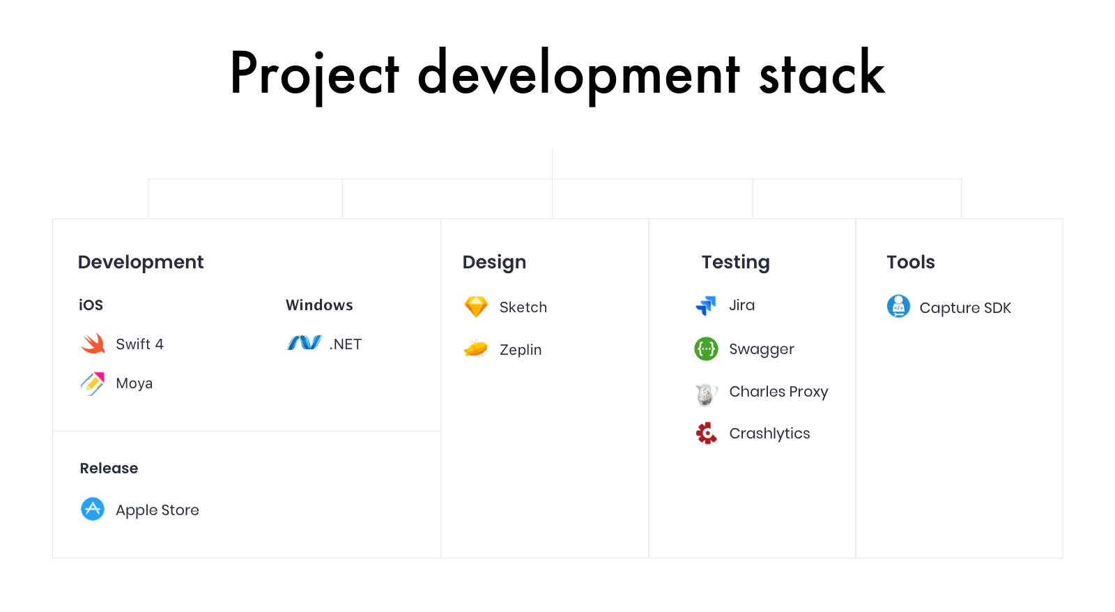 Retail software tech stack