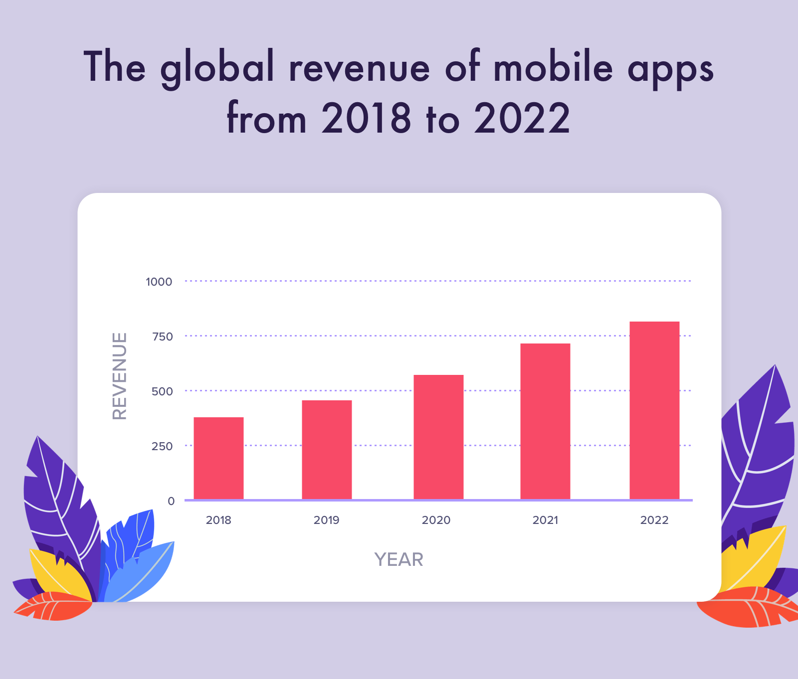 Annual statistics of mobile apps revenue