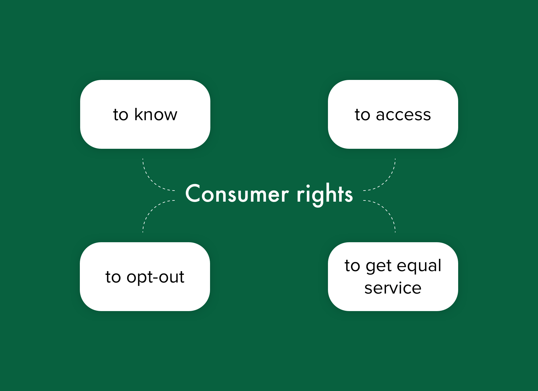 CCPA explained: consumer rights