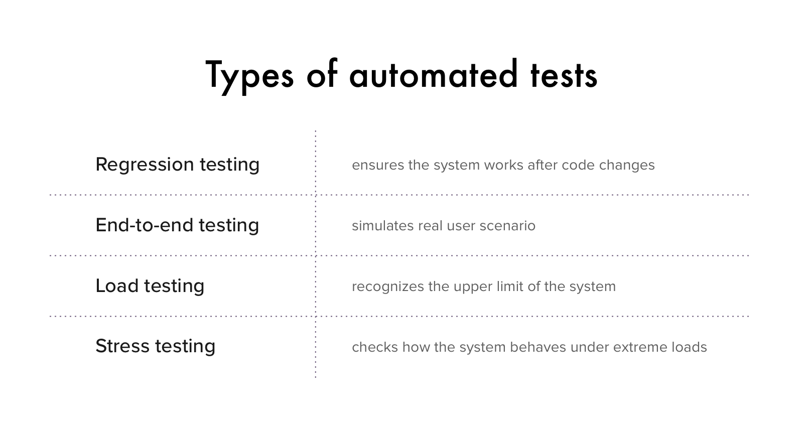 Types of automated tests