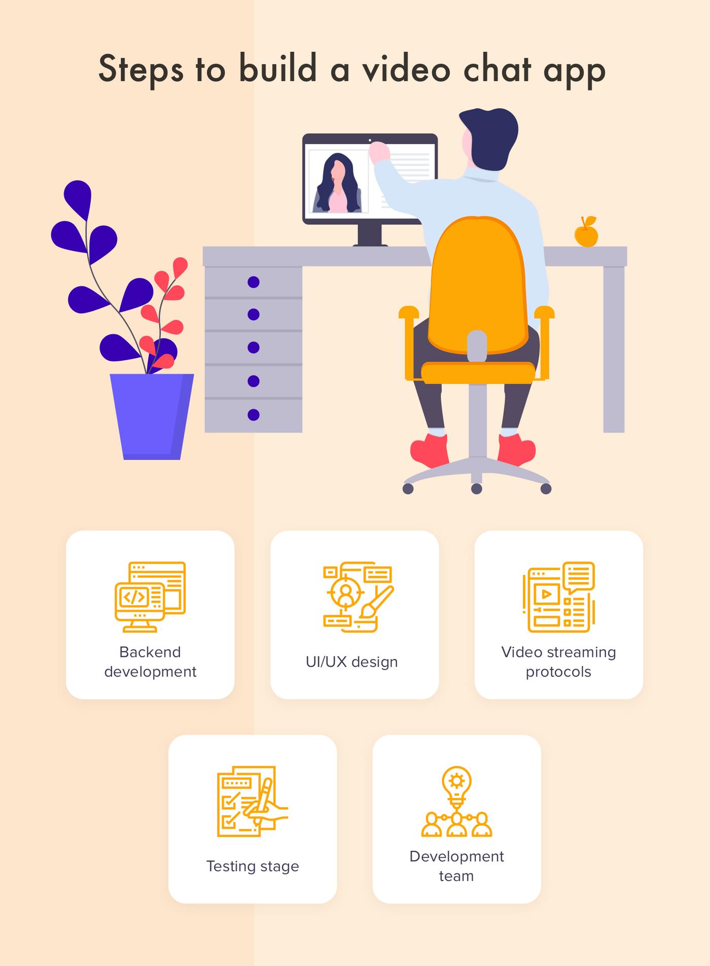 Steps of video chat app development