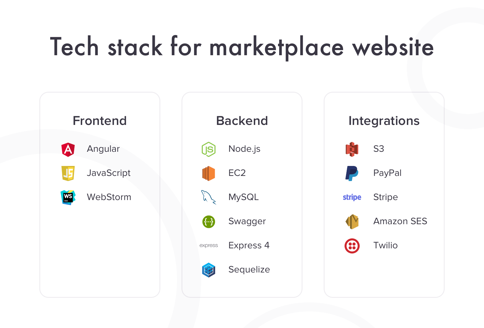 Tech stack for marketplace website