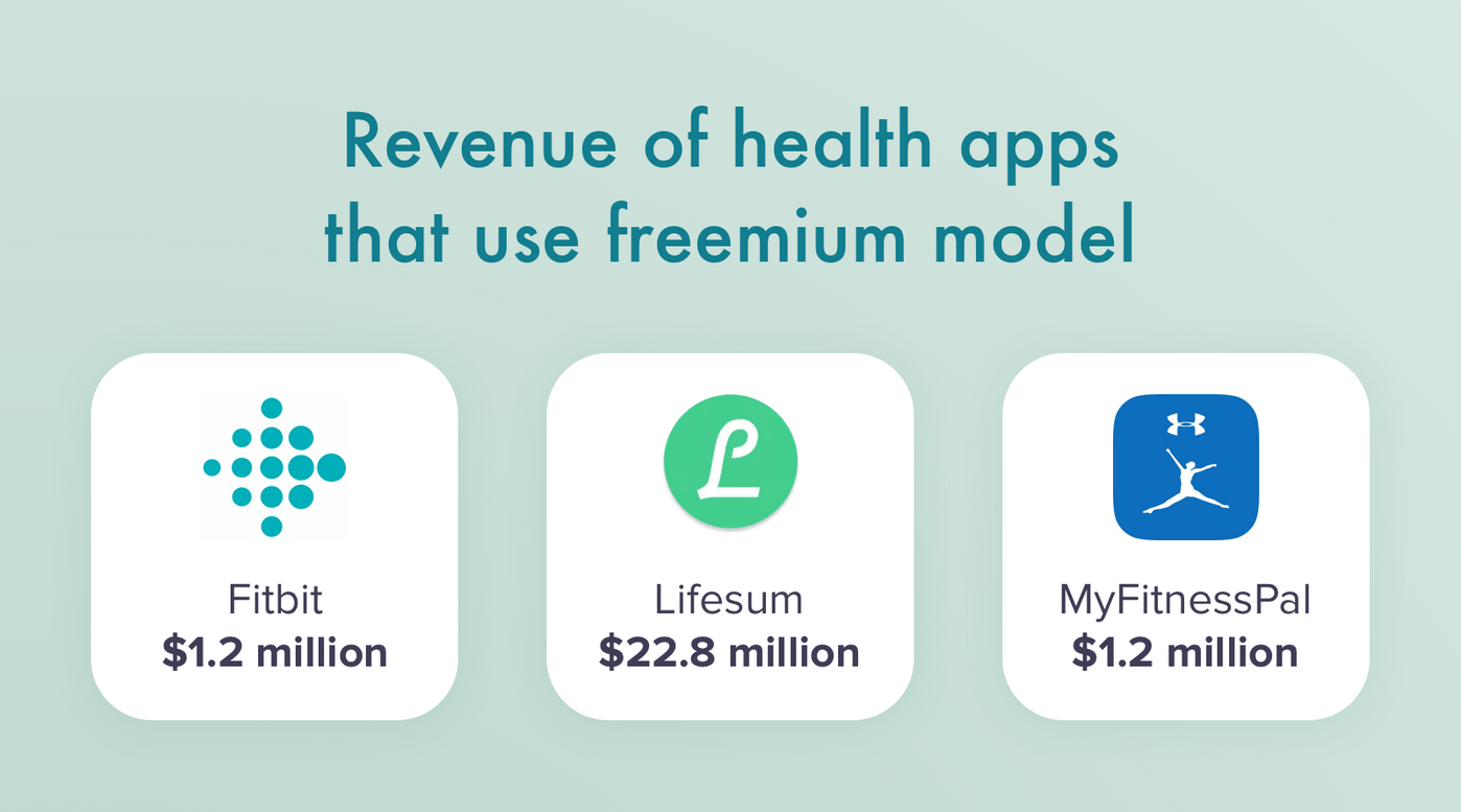 Health apps and their revenue
