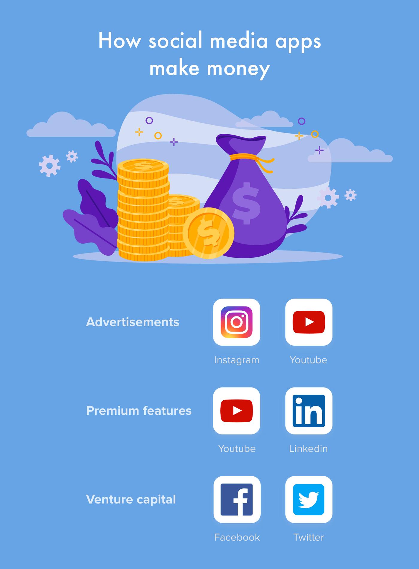 How social media apps make money