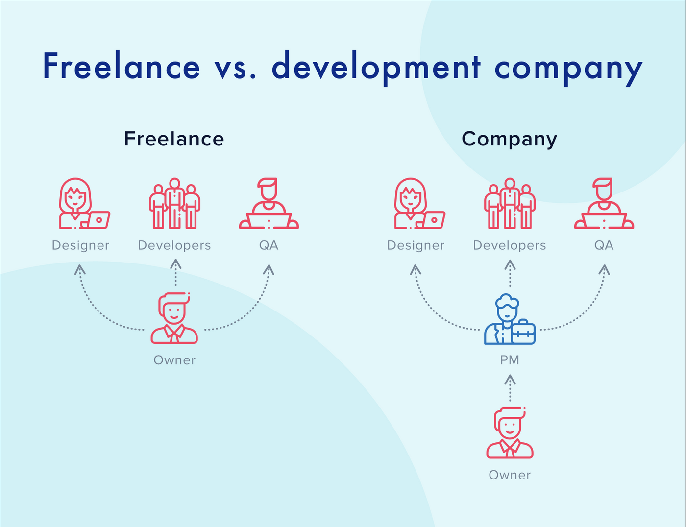 Freelance vs. development company outsourcing