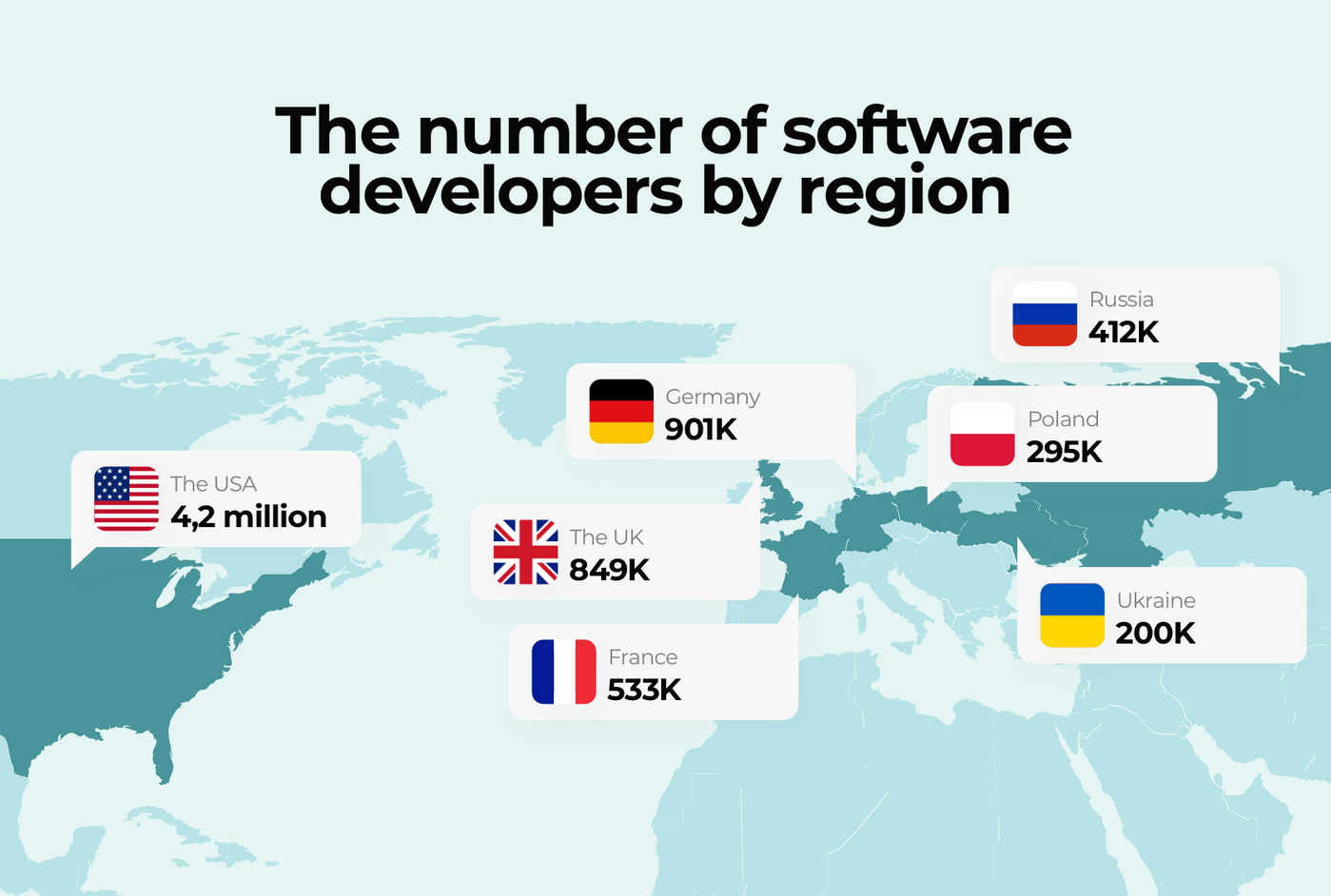 Number of software developers by region