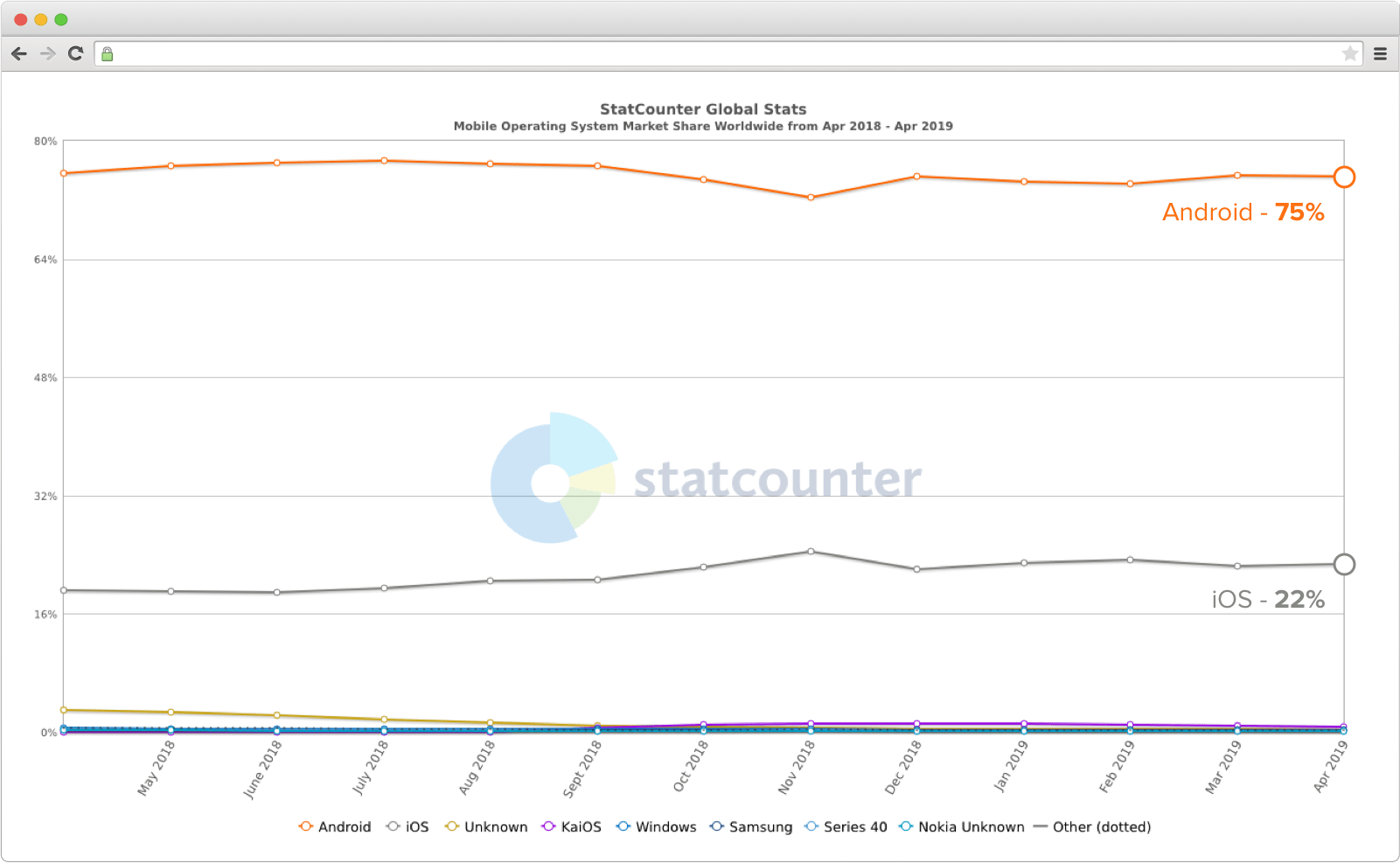 Android vs iOS market share worldwide on a graph