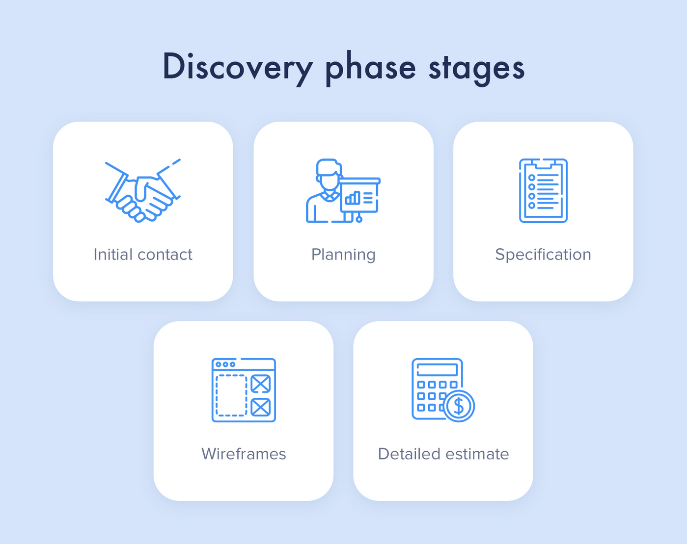 Discovery phase in Flutter app development