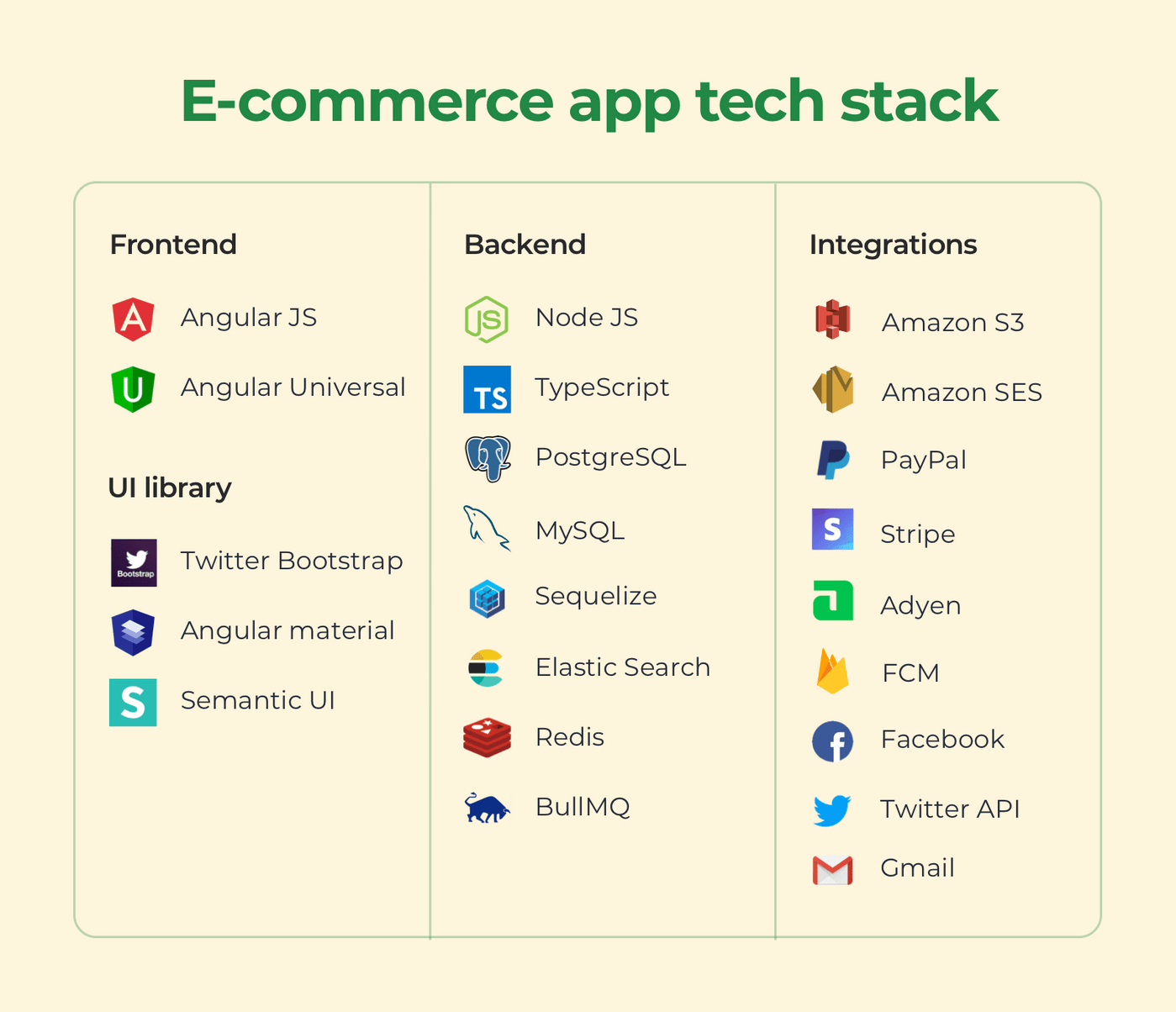 Common technologies for an e-Commerce app
