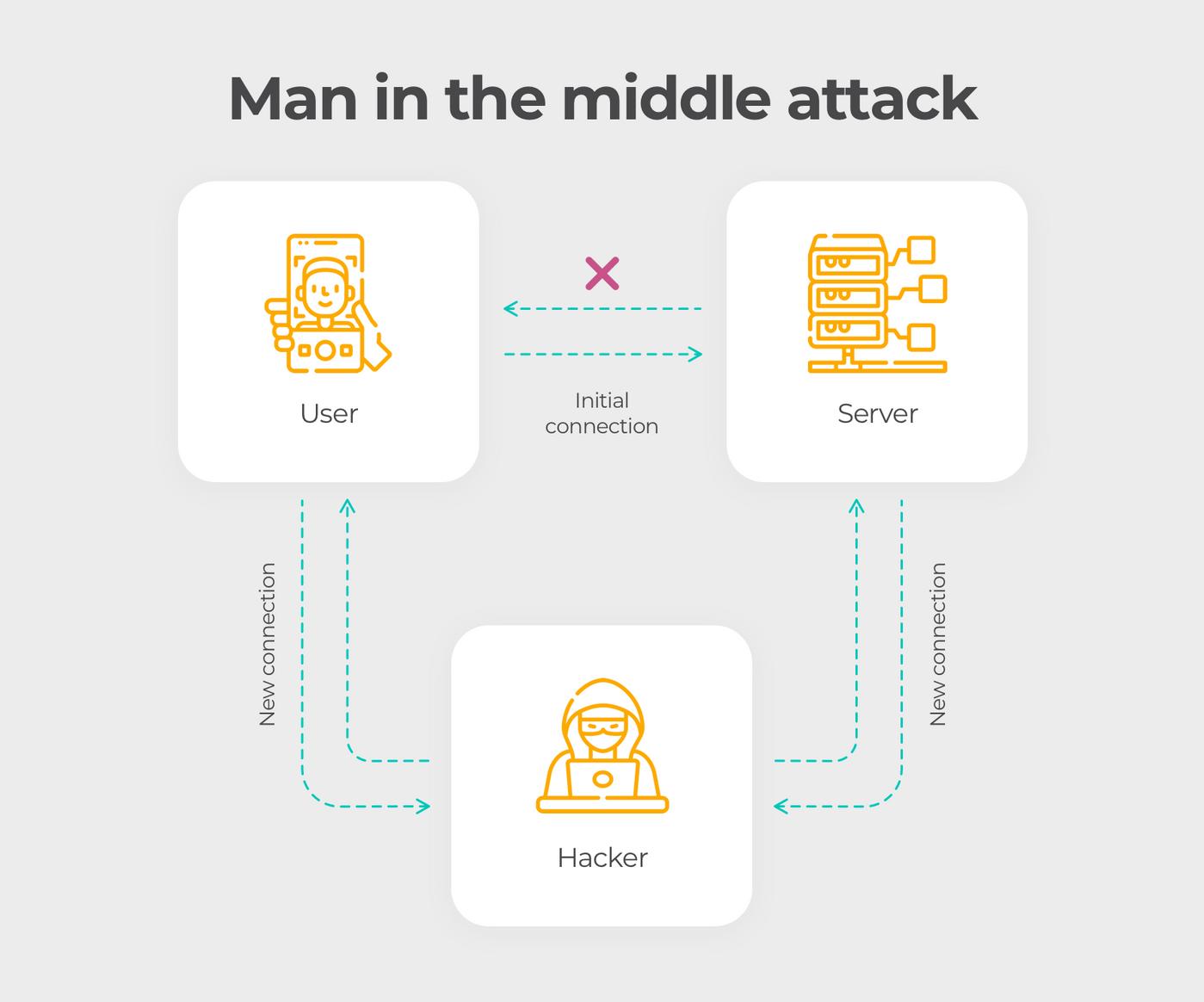 Cellular network vulnerabilities: MITM attack