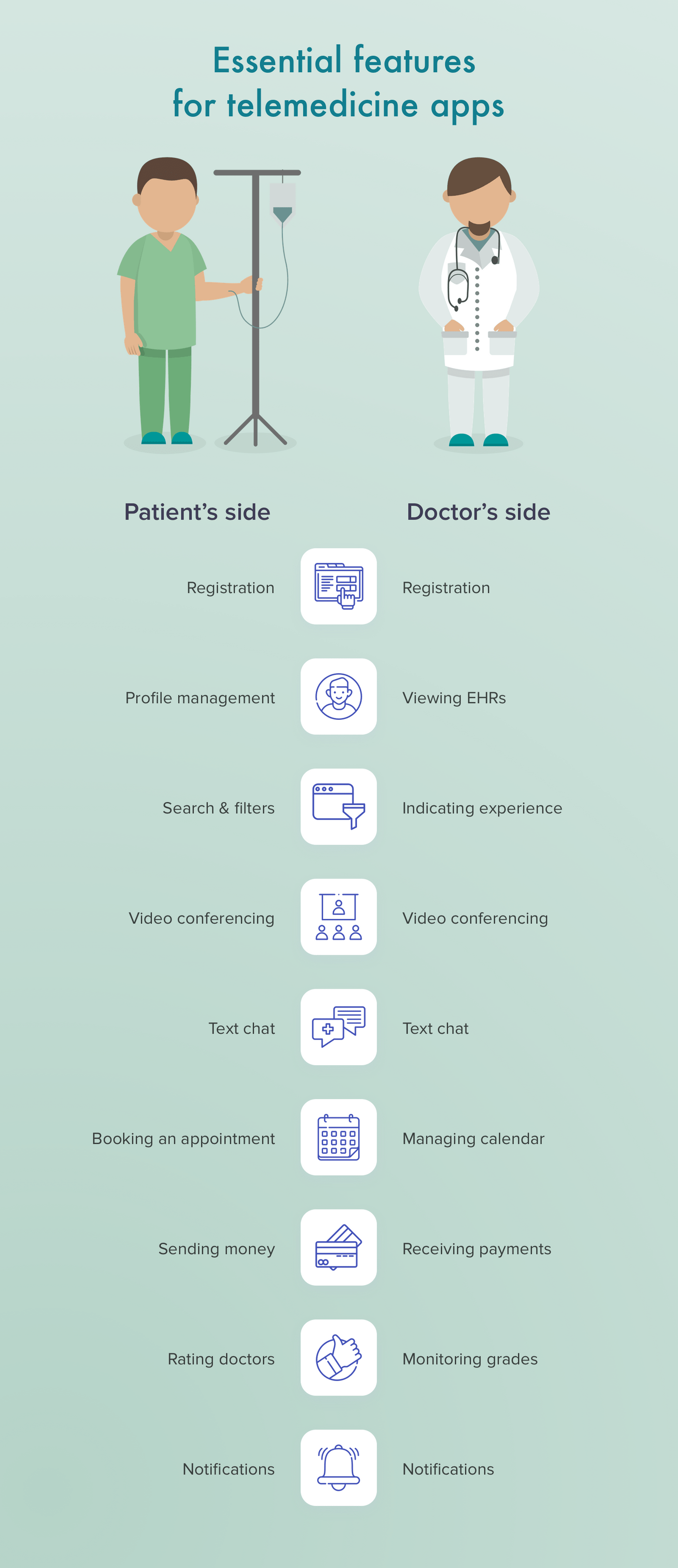 How to develop a telemedicine app with MVP features