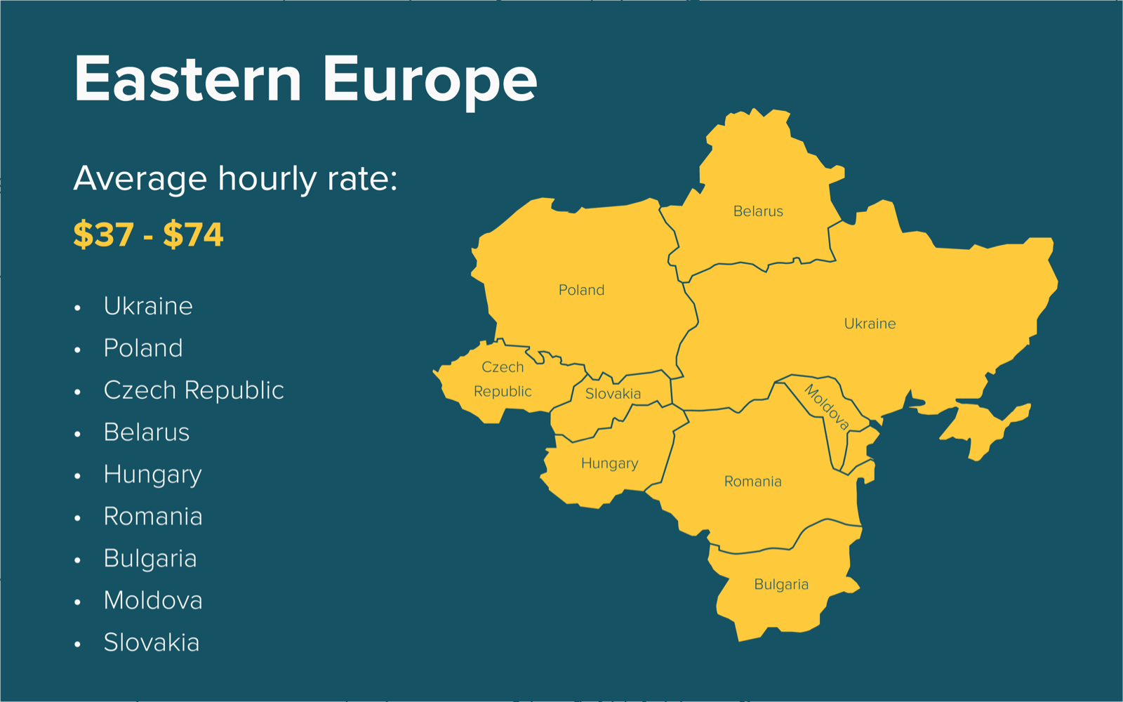 Software development hourly rates in Eastern Europe