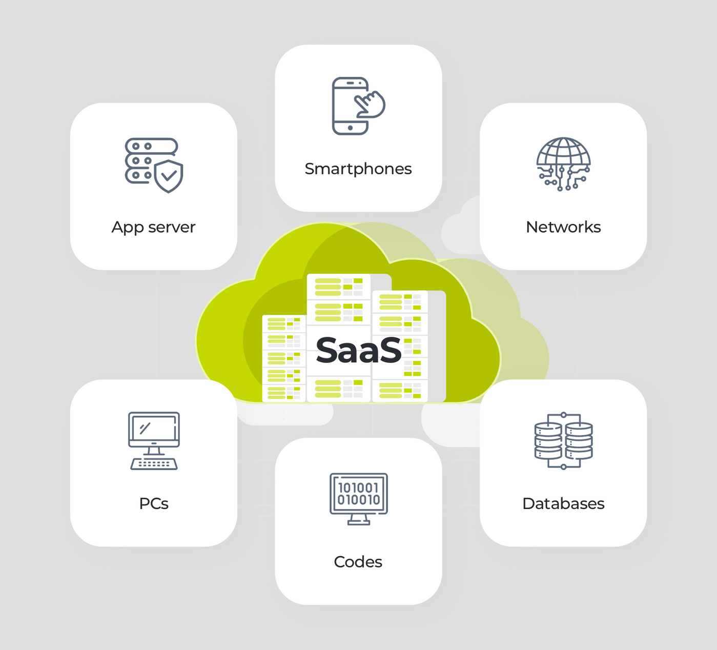 How to make a SaaS app: meaning