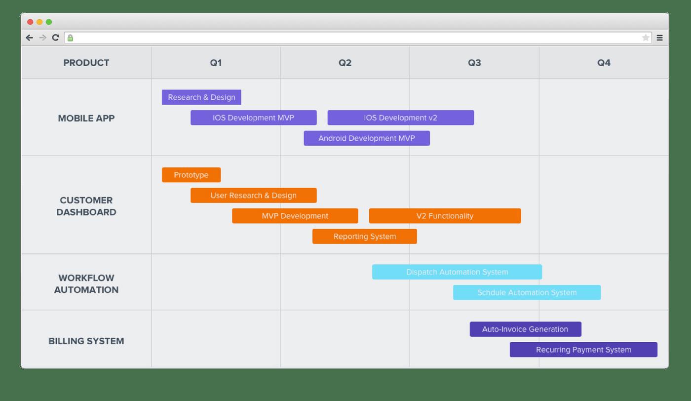 Gantt chart roadmap