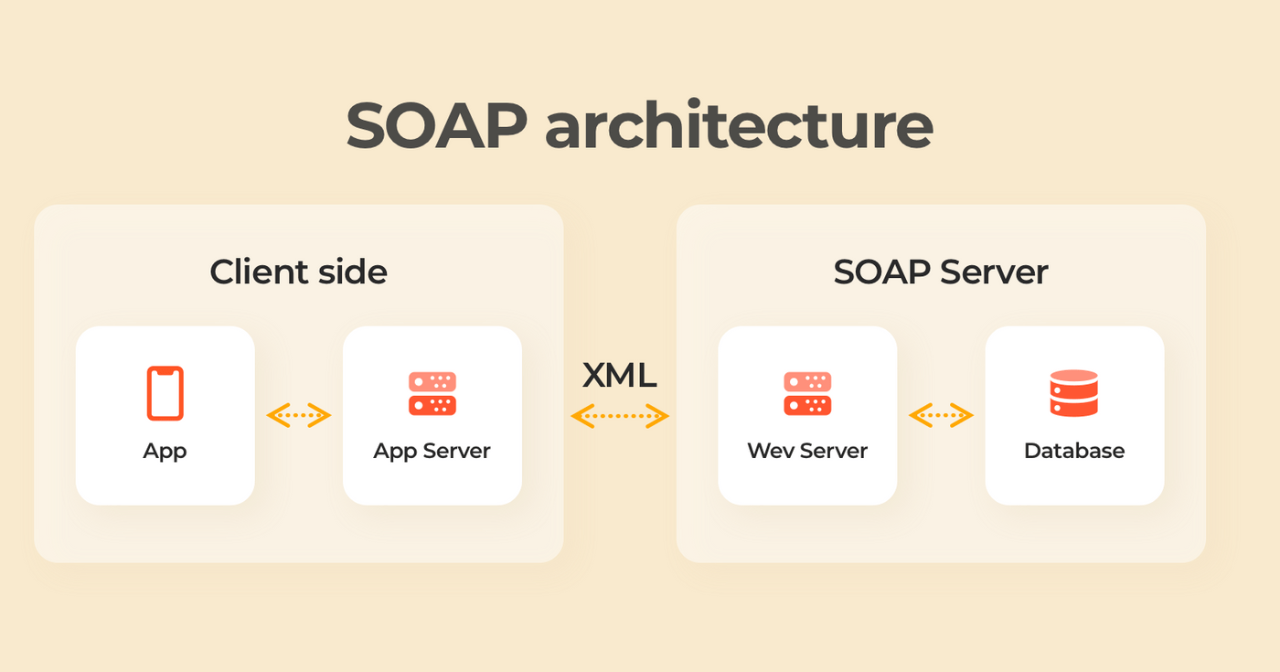 SOAP architecture example