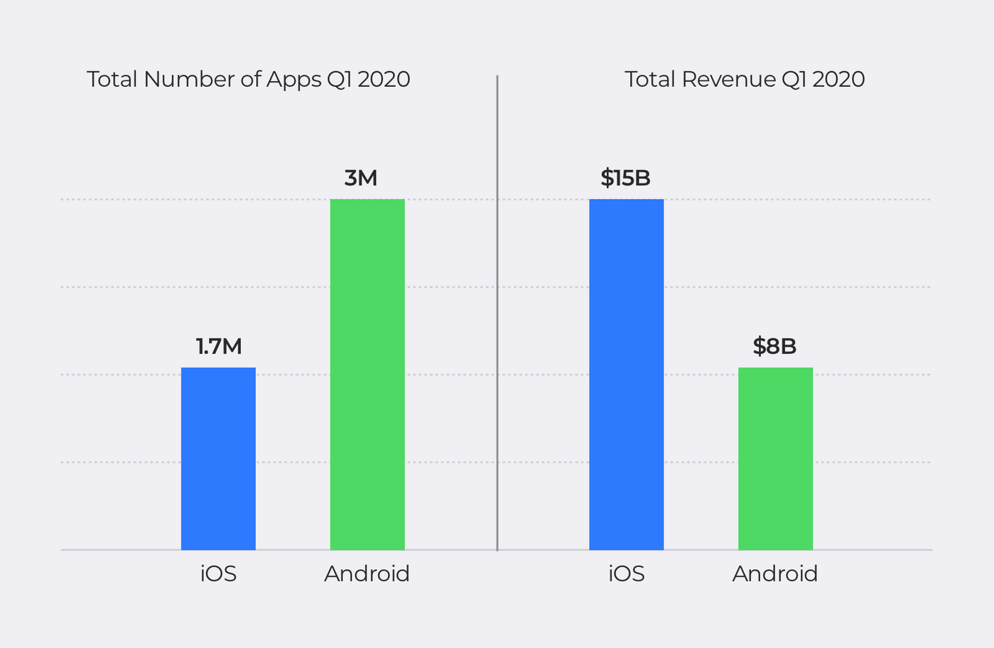 Google Play and App Store statistic Q1 2020