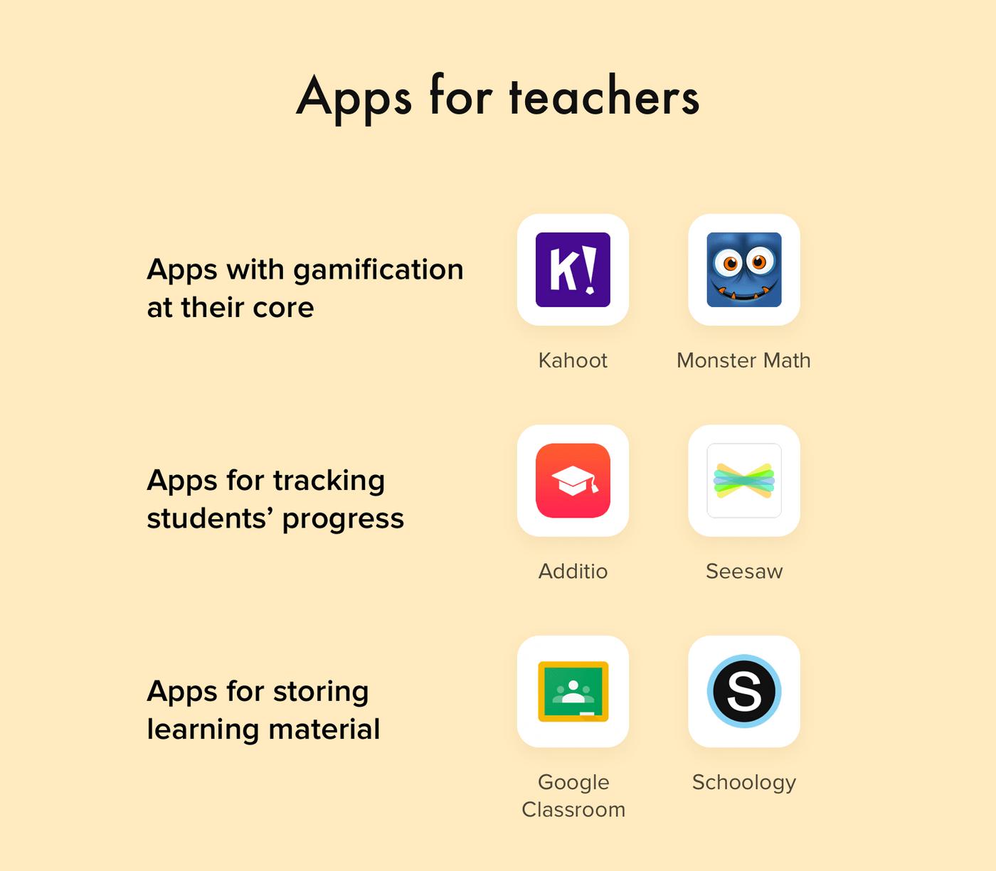 Educational app development: apps for teachers