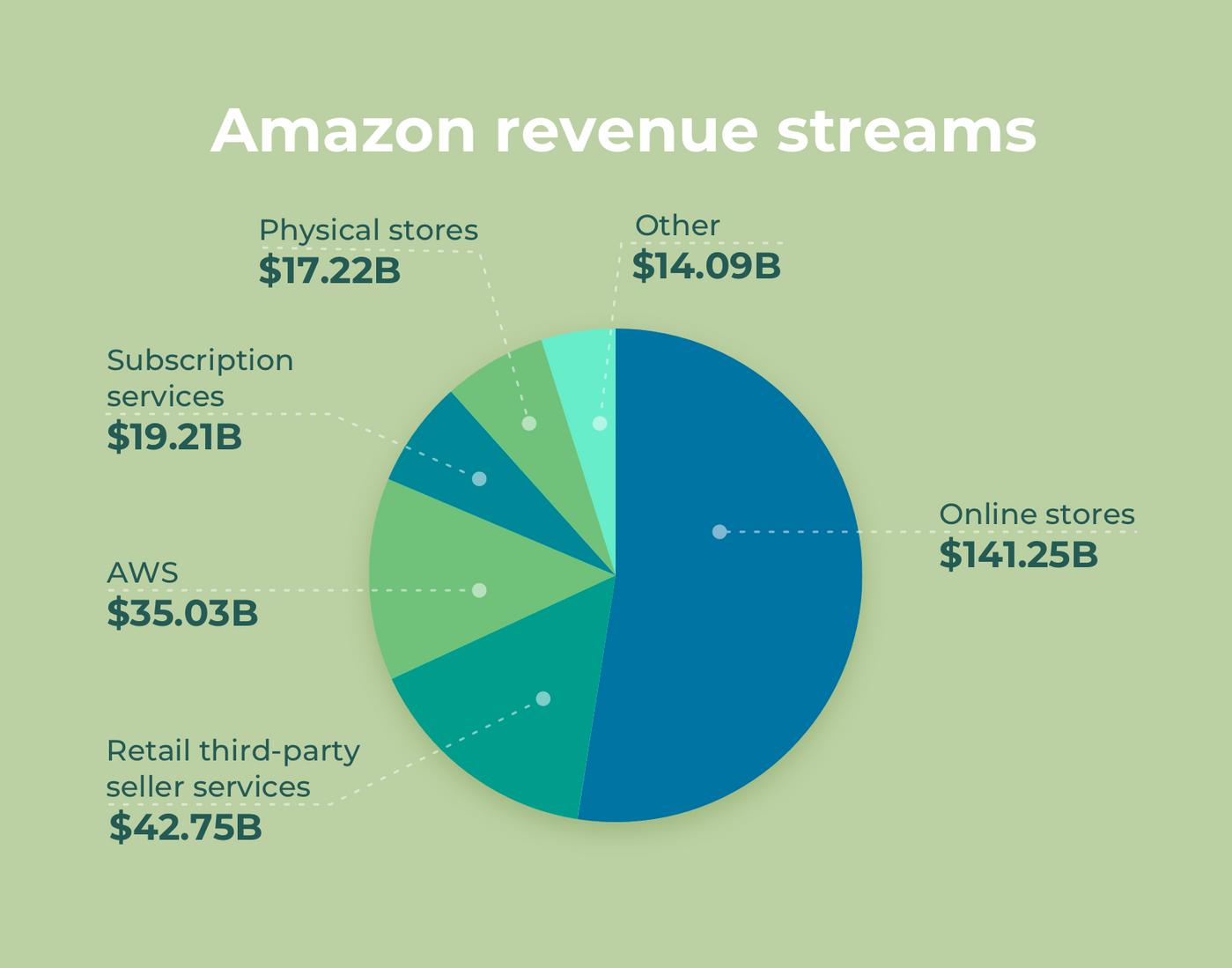 Amazon revenue streams