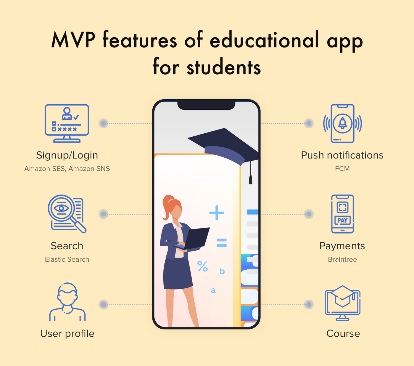 Education app features