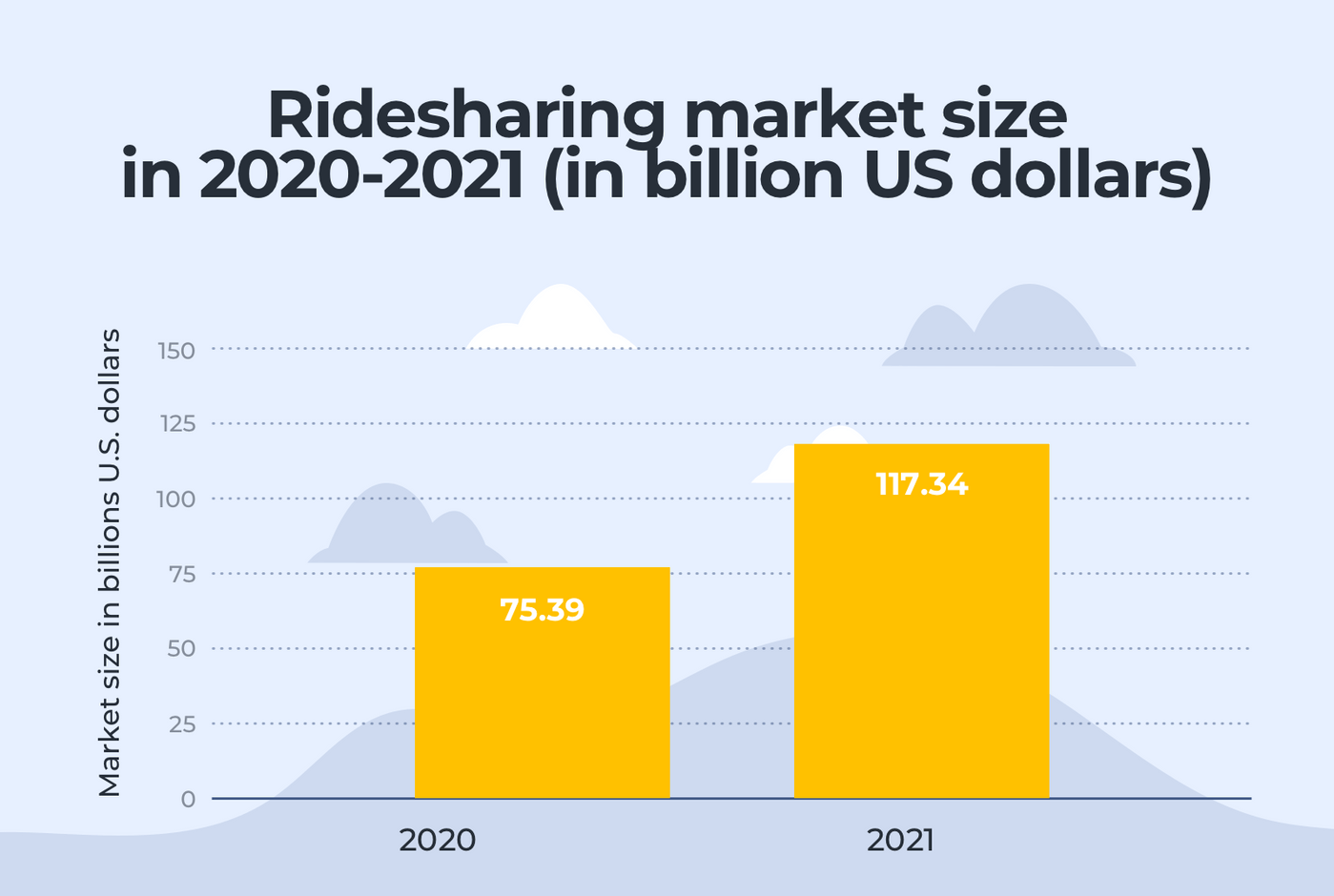 The size of ridesharing market in 2020-2021
