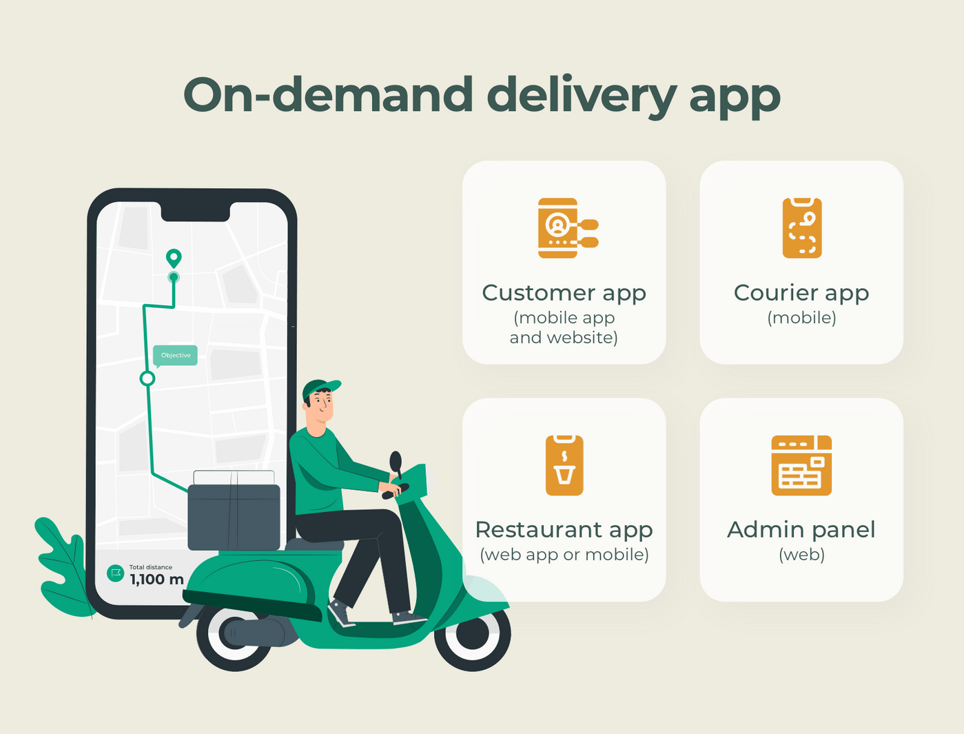 Create an on-demand delivery app: Four solutions