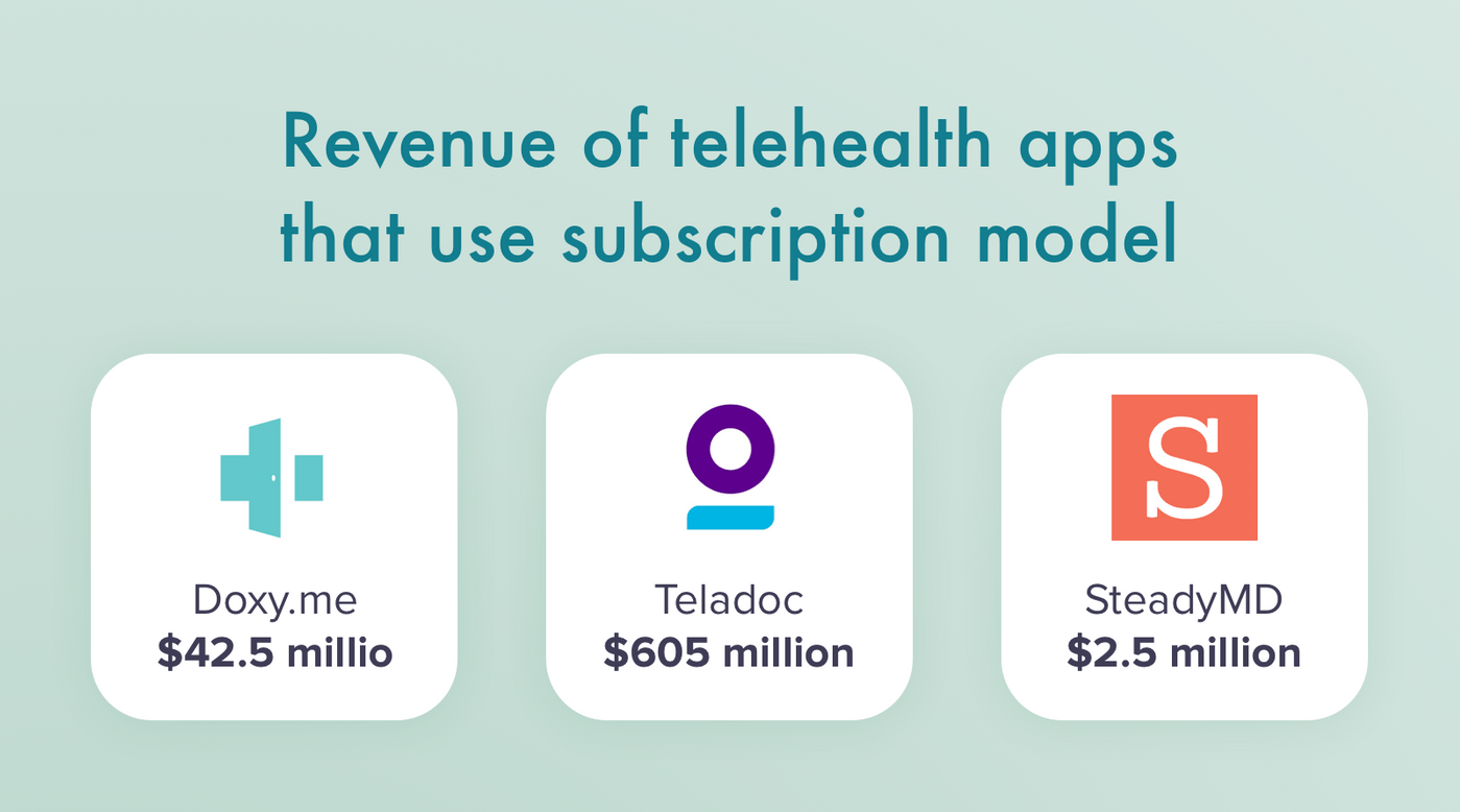 How much subscription telemedicine apps earn?