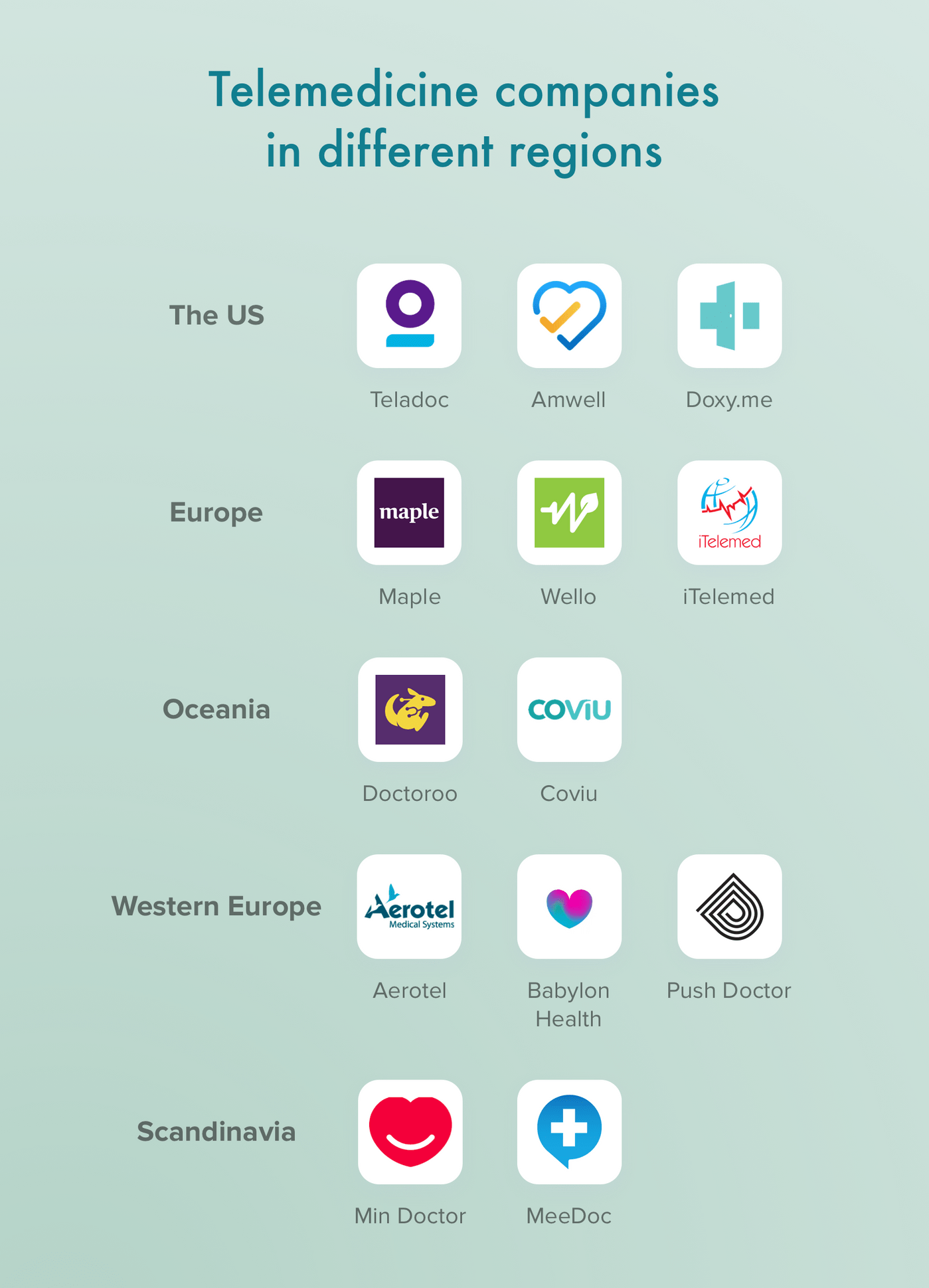 Examples of telemedicine apps in different regions
