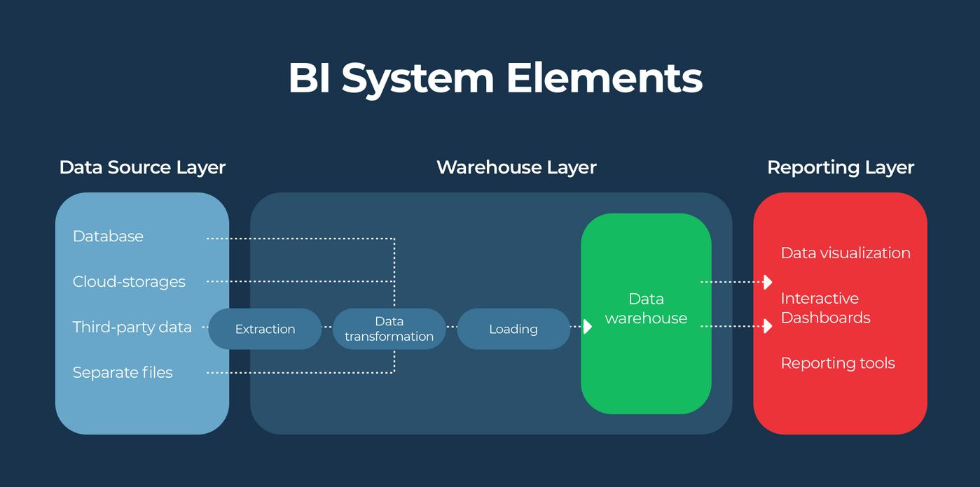 BI system scheme