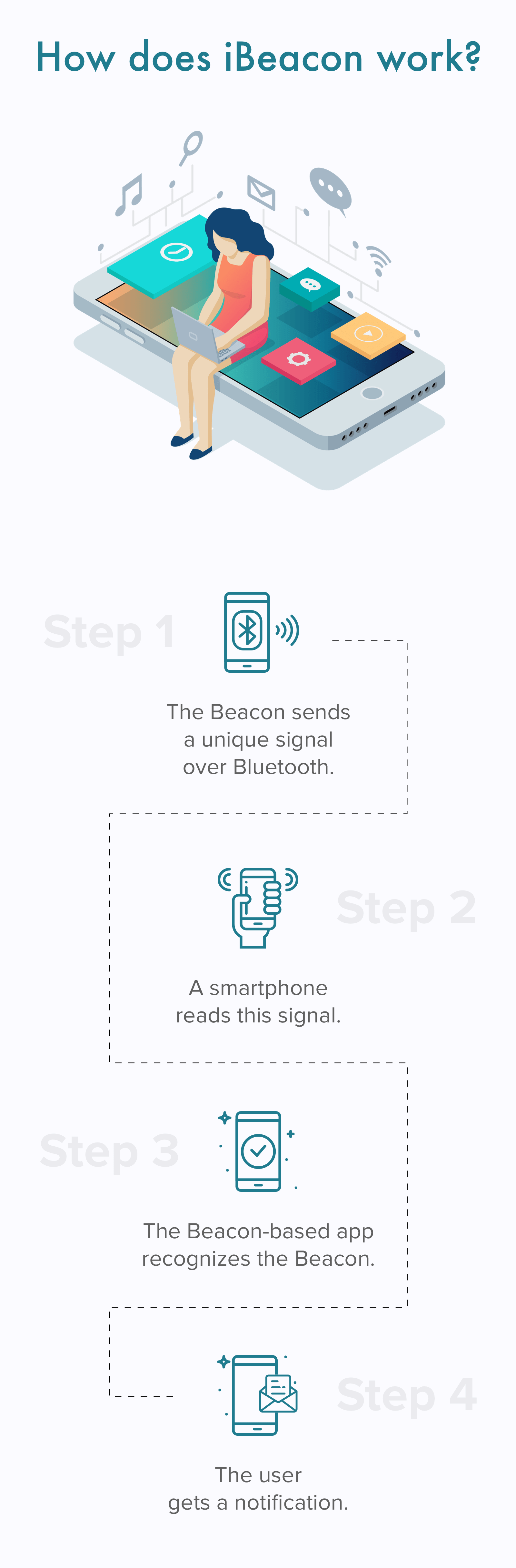 iBeacon and how it works