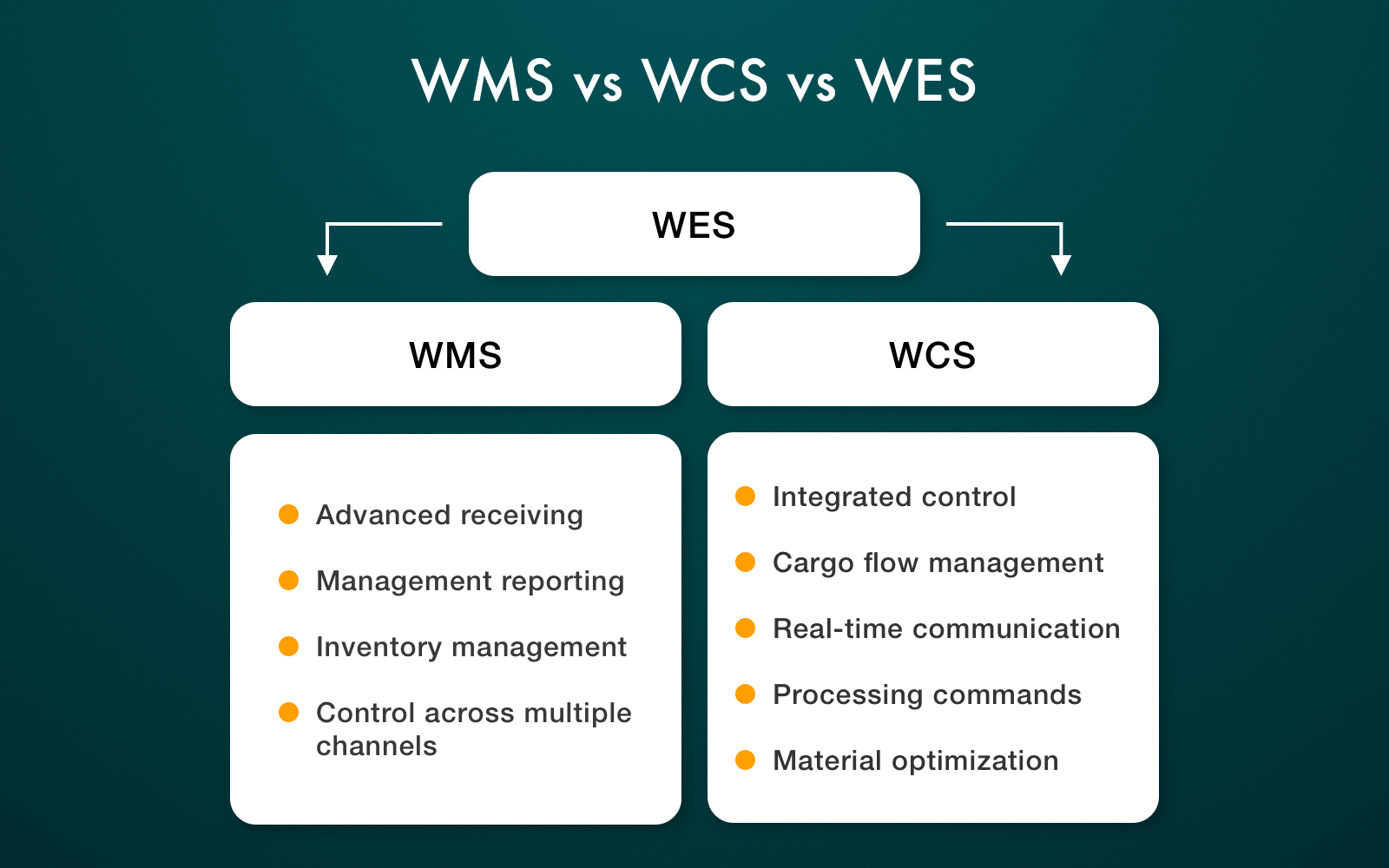 WMS vs WCS vs WES compared