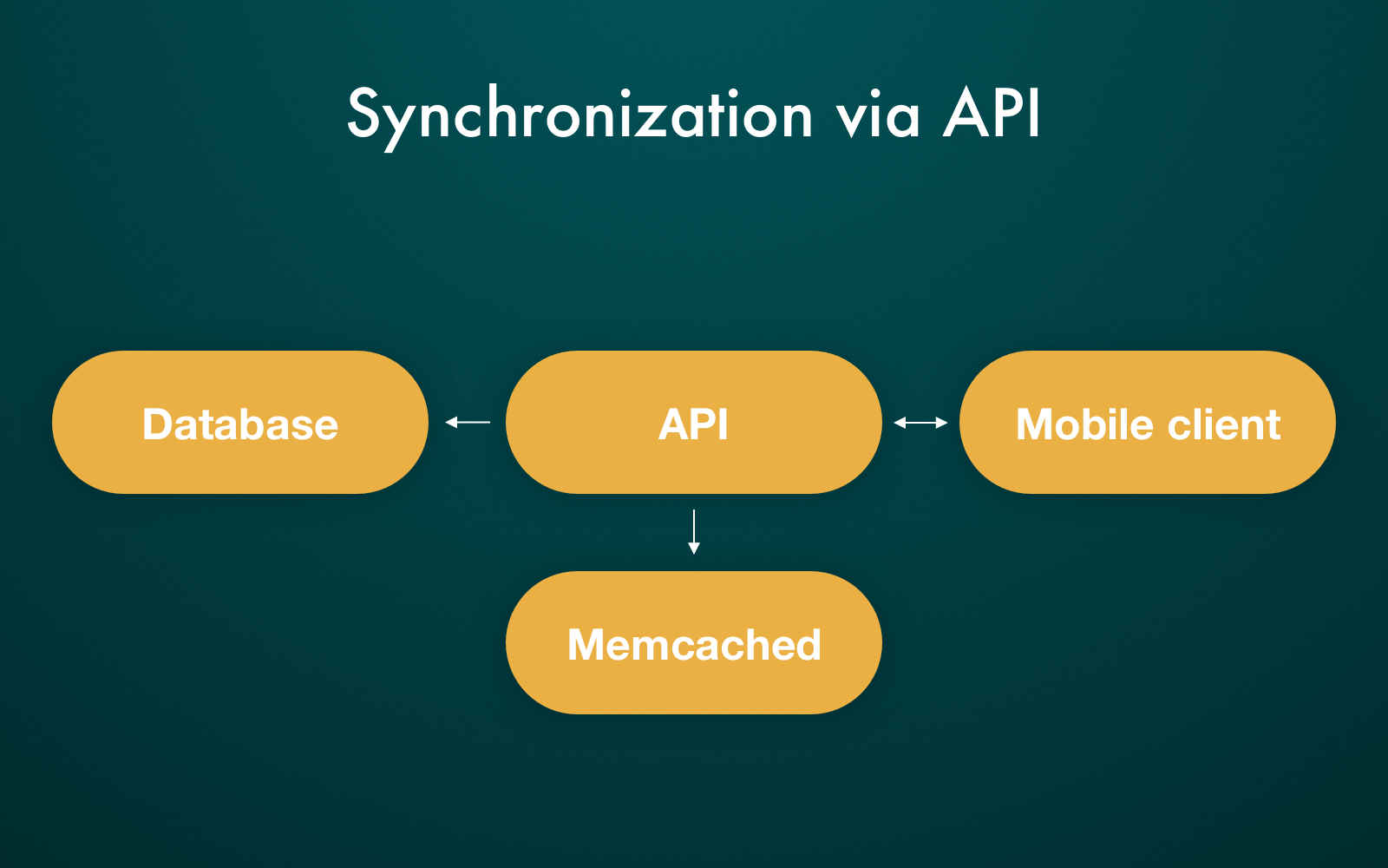 Synchronization in food delivery marketplace apps