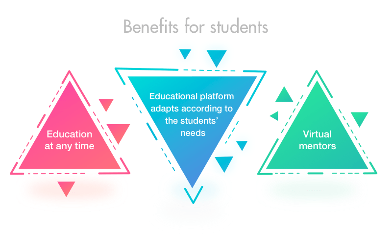 Benefits of AI programs for students