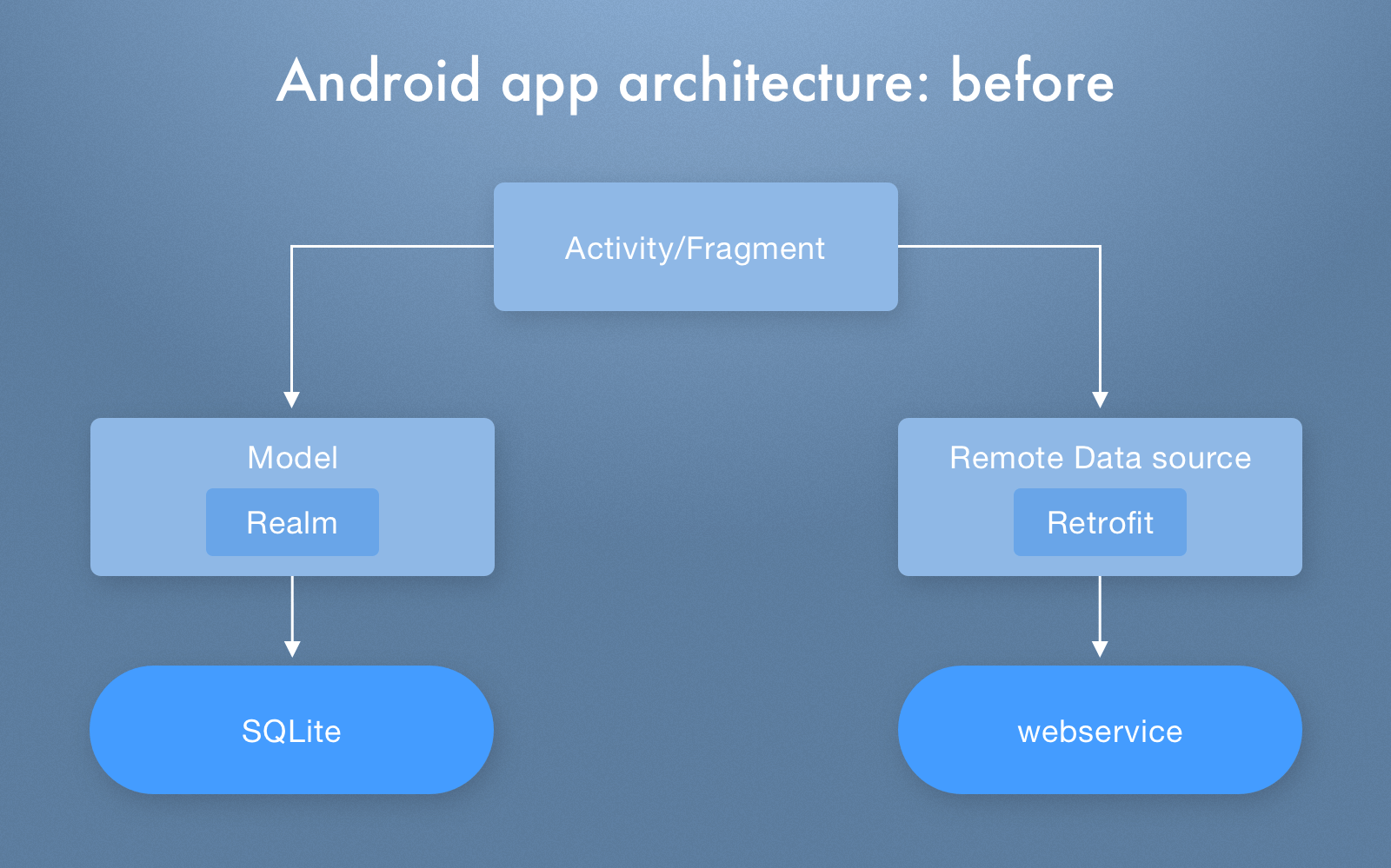 Android app architecture before