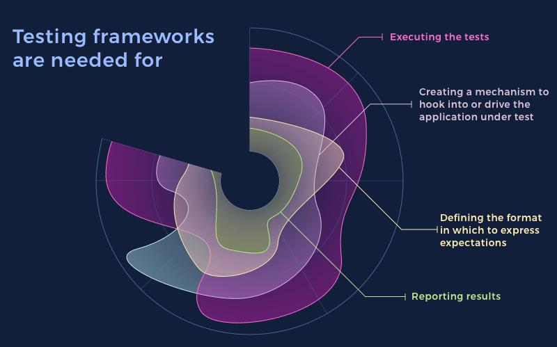 ios functional testing framework