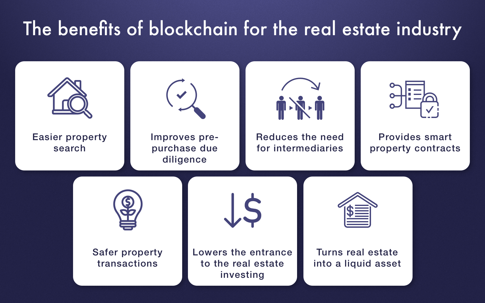Benefits of blockchain for real estate field