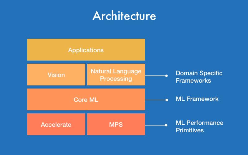 CoreML Architecture