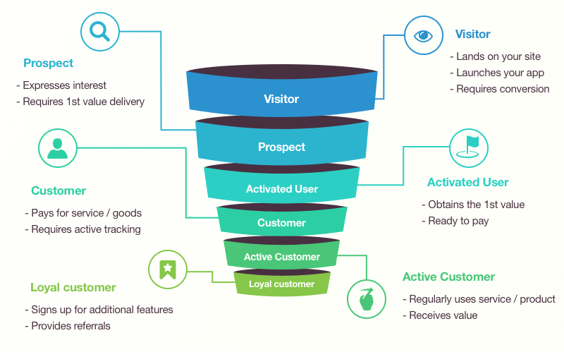 customer lifecycle funnel explained