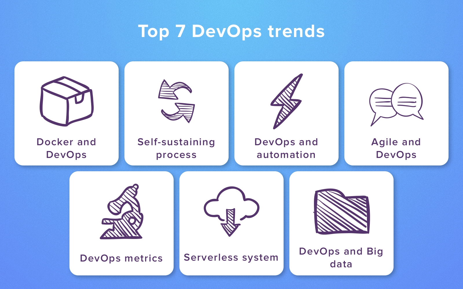 DevOps automation trends