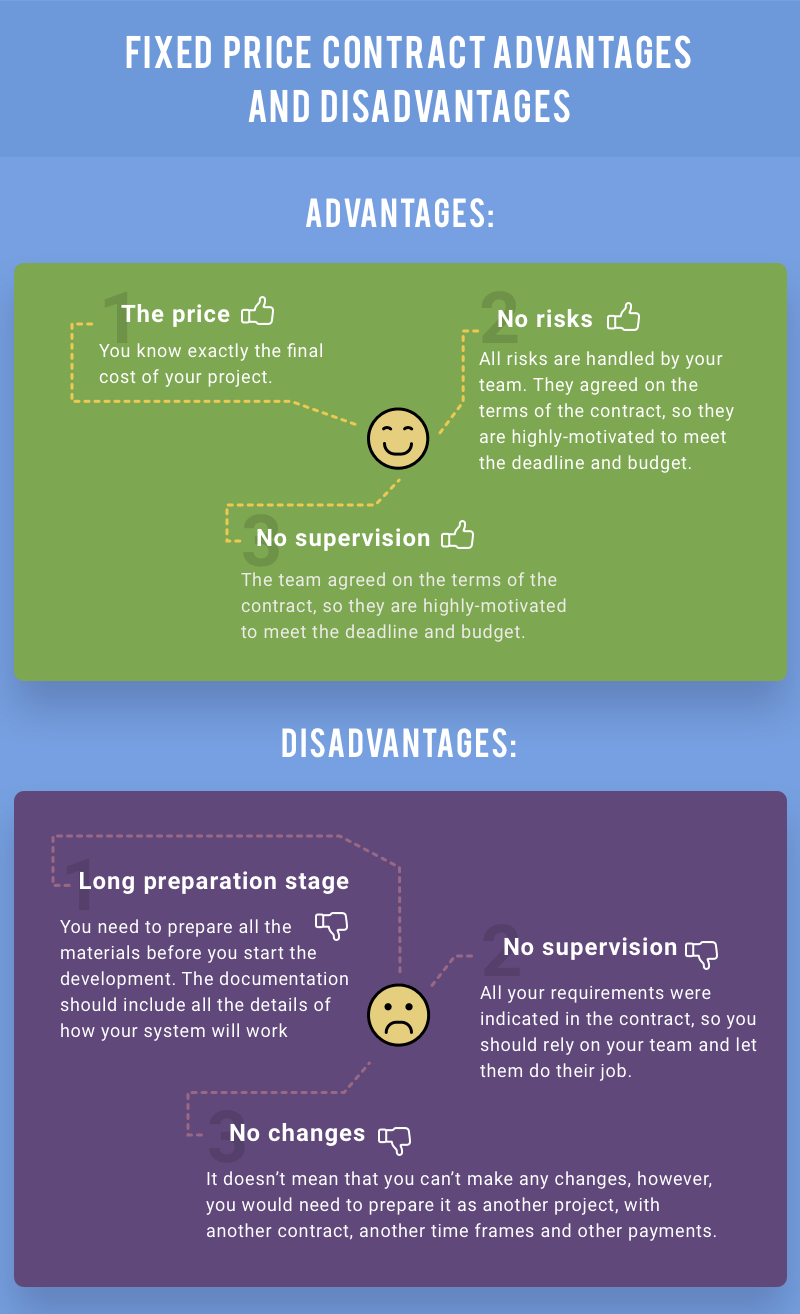 advantages and disadvantages of a Fixed Price model