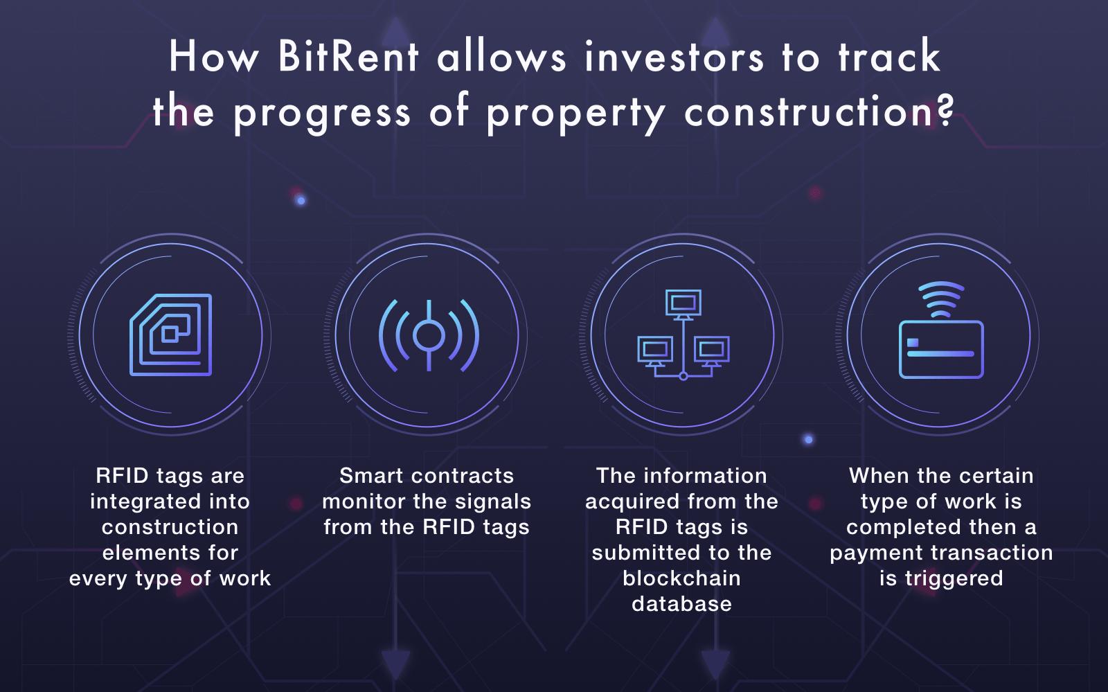 How BitRent real estate blockchain platform works
