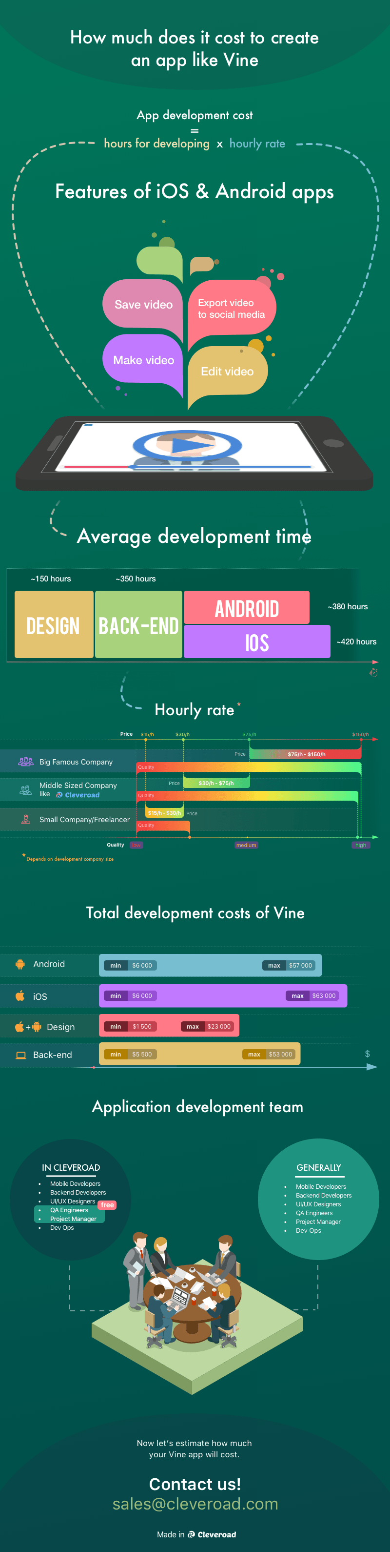 Infographic how much does it cost to develop Vine